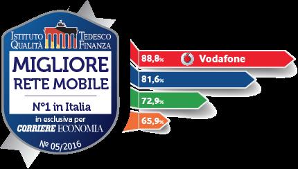 Vodafone business miglior rete mobile in Italia
