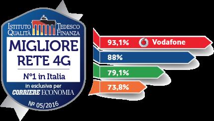 Vodafone business rete mobile 4G